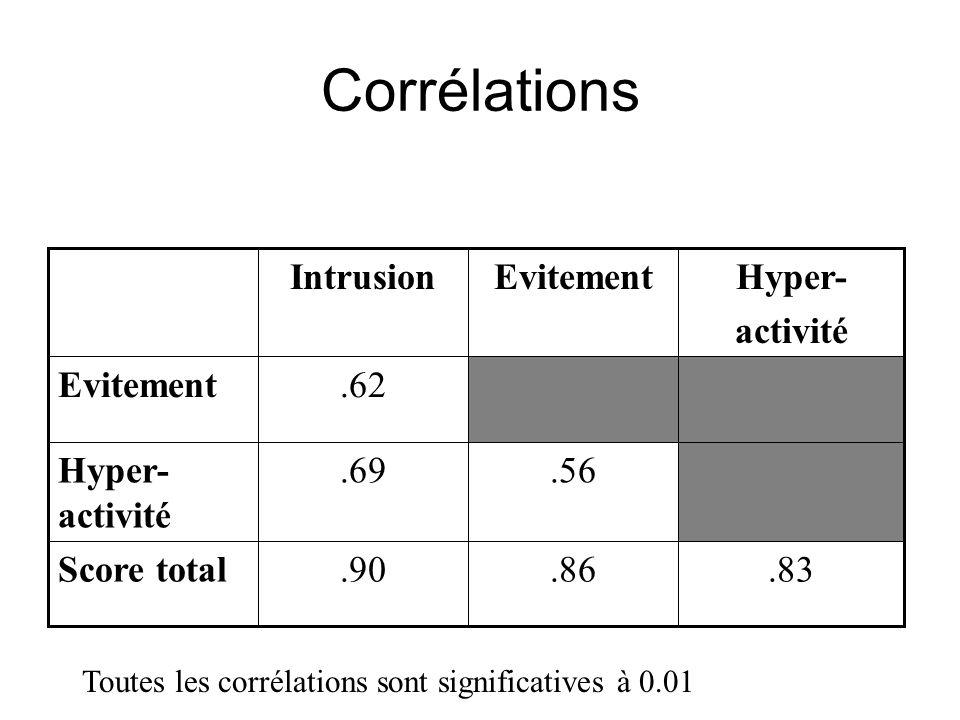 Corrélations .83 .86 .90 Score total .56 .69 Hyper-activité .62