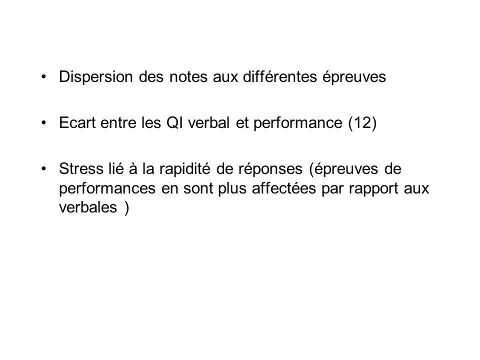 Dispersion des notes aux différentes épreuves