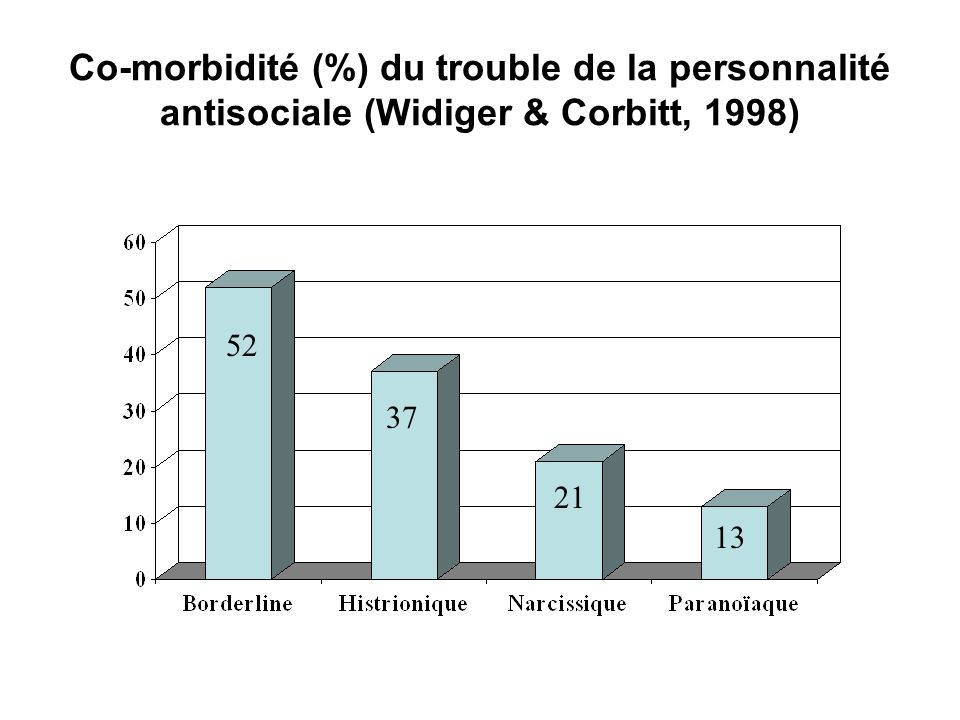 Co-morbidité (%) du trouble de la personnalité antisociale (Widiger & Corbitt, 1998)