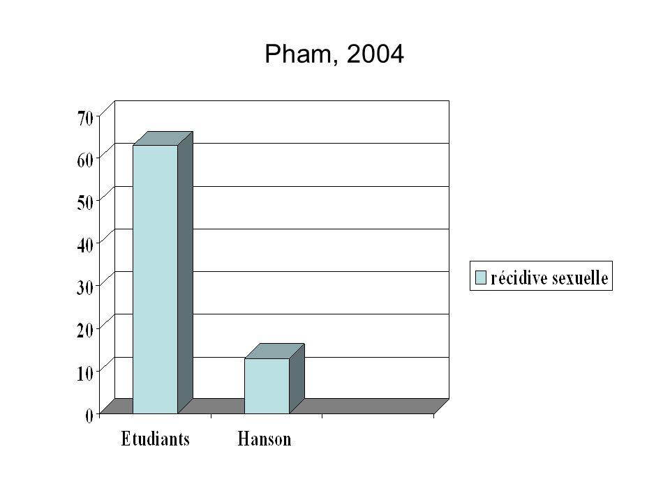 Pham, 2004 5