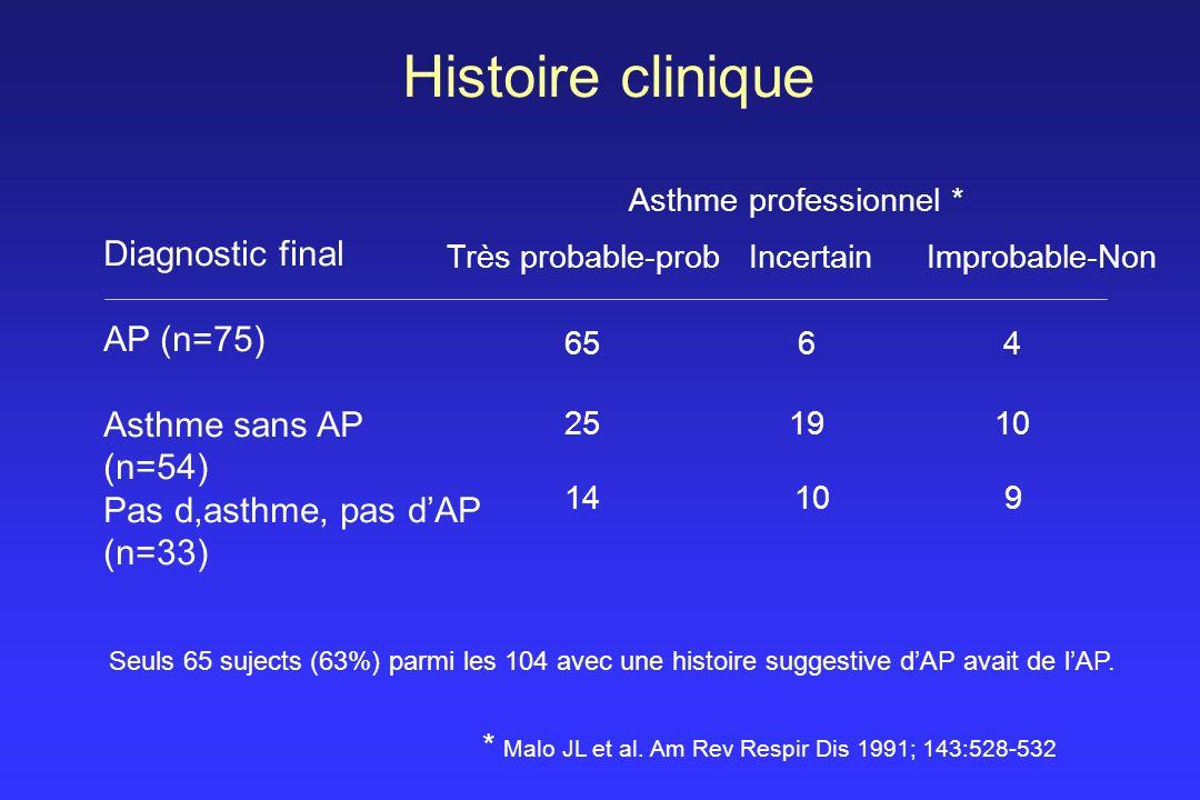 Histoire clinique Diagnostic final AP (n=75) Asthme sans AP (n=54)