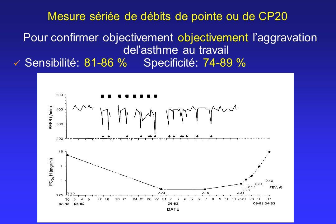 Mesure sériée de débits de pointe ou de CP20
