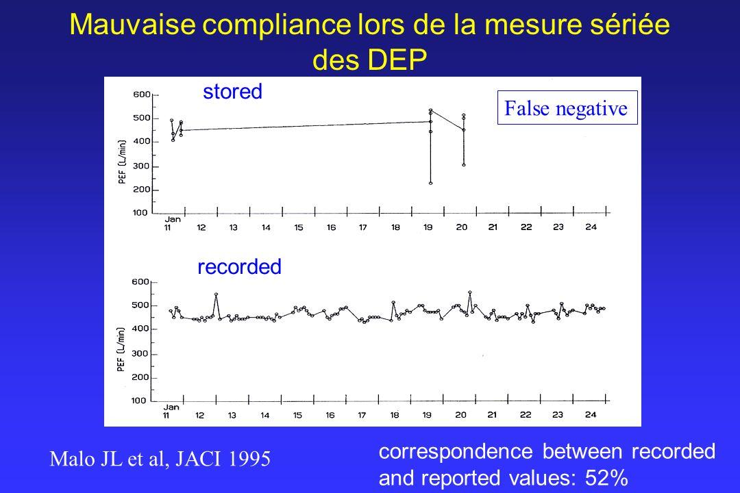Mauvaise compliance lors de la mesure sériée des DEP
