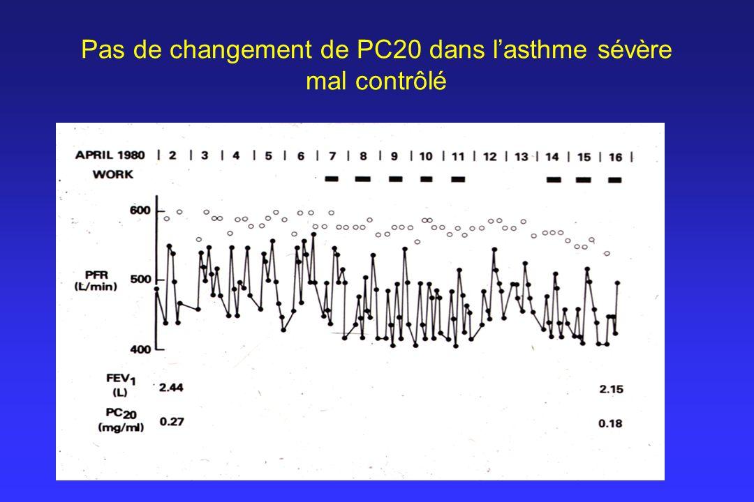 Pas de changement de PC20 dans l'asthme sévère mal contrôlé
