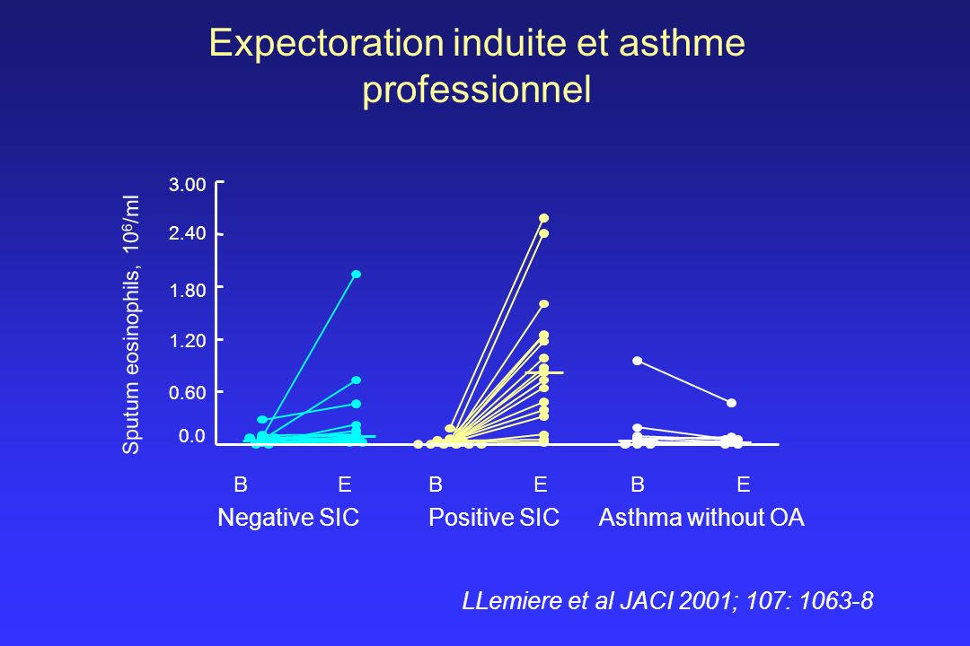 Expectoration induite et asthme professionnel