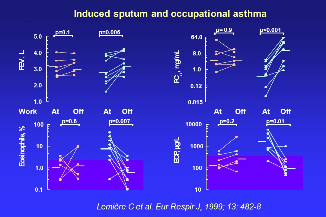 Induced sputum and occupational asthma