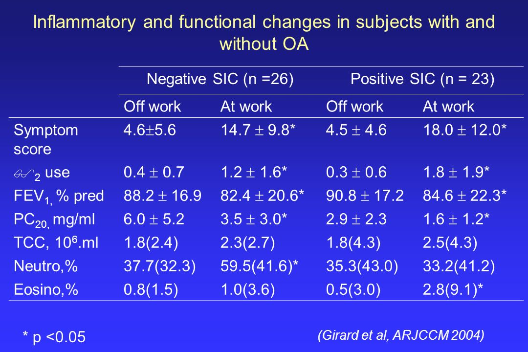 Inflammatory and functional changes in subjects with and without OA