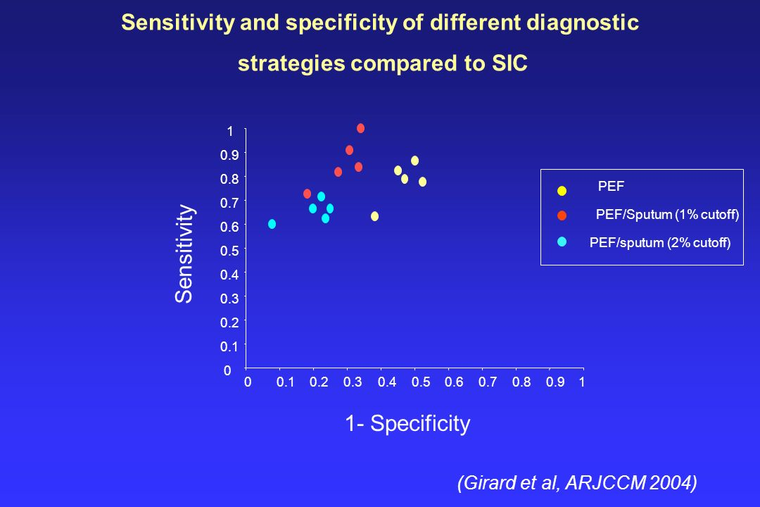 Sensitivity and specificity of different diagnostic