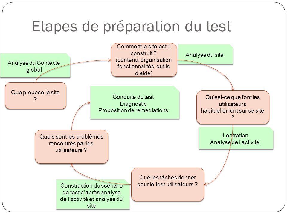 Etapes de préparation du test
