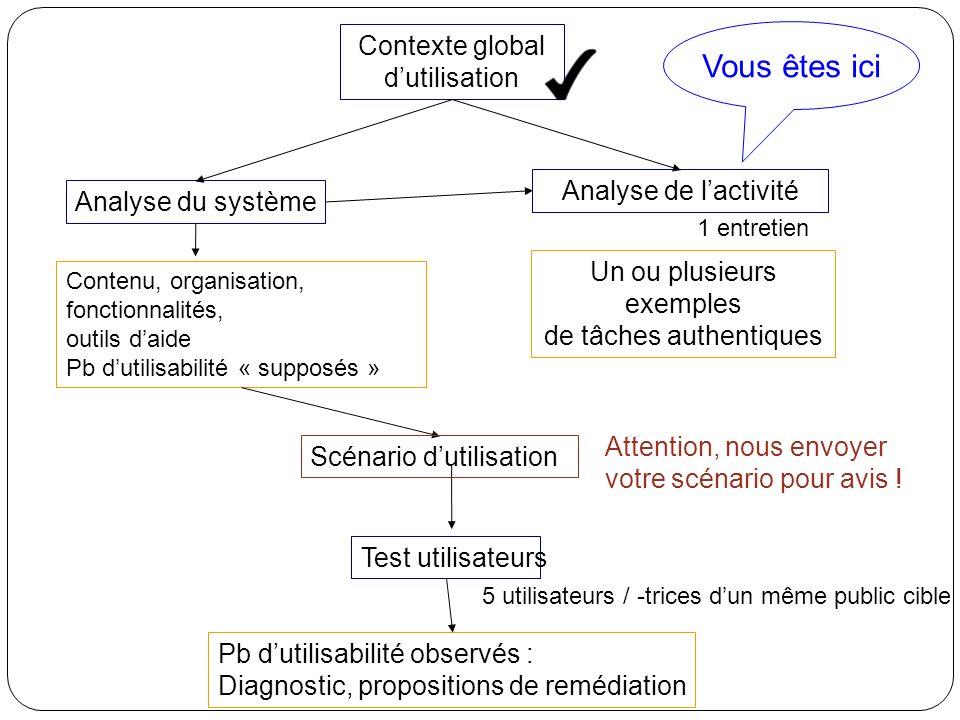 Vous êtes ici Contexte global d'utilisation Analyse de l'activité