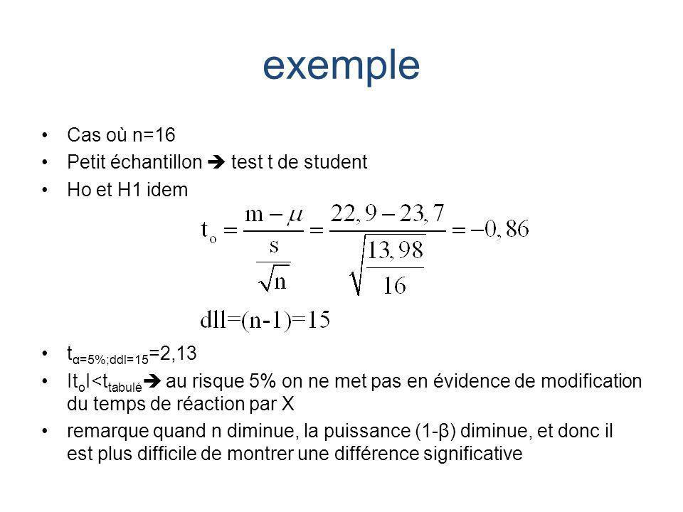 exemple Cas où n=16 Petit échantillon  test t de student