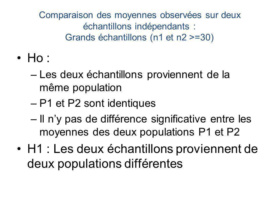 H1 : Les deux échantillons proviennent de deux populations différentes