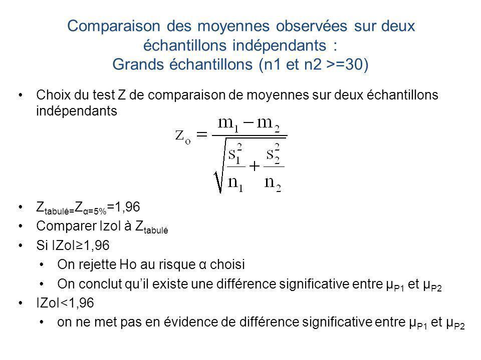 Comparaison des moyennes observées sur deux échantillons indépendants : Grands échantillons (n1 et n2 >=30)