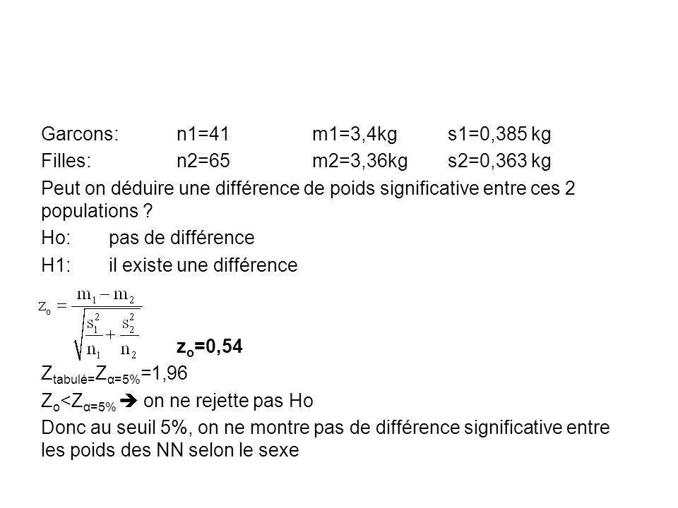 Garcons: n1=41 m1=3,4kg s1=0,385 kg Filles: n2=65 m2=3,36kg s2=0,363 kg Peut on déduire une différence de poids significative entre ces 2 populations .