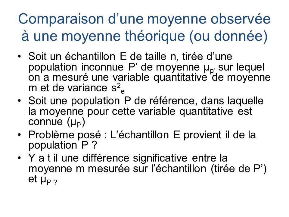 Comparaison d'une moyenne observée à une moyenne théorique (ou donnée)