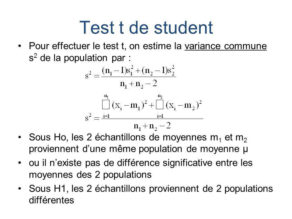 Test t de student Pour effectuer le test t, on estime la variance commune s2 de la population par :