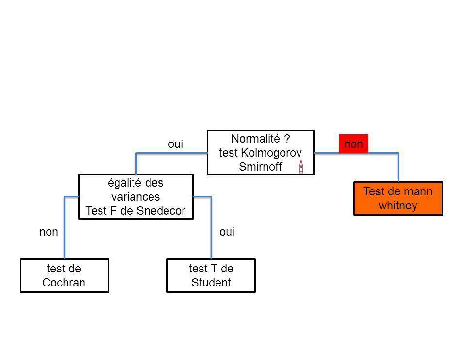 test Kolmogorov Smirnoff