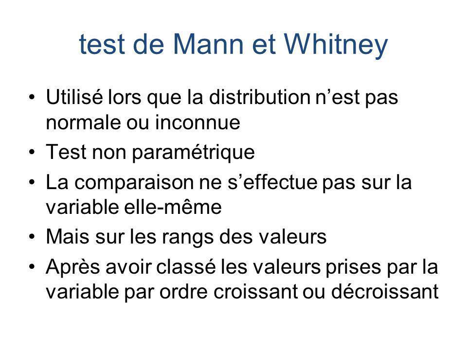 test de Mann et Whitney Utilisé lors que la distribution n'est pas normale ou inconnue. Test non paramétrique.
