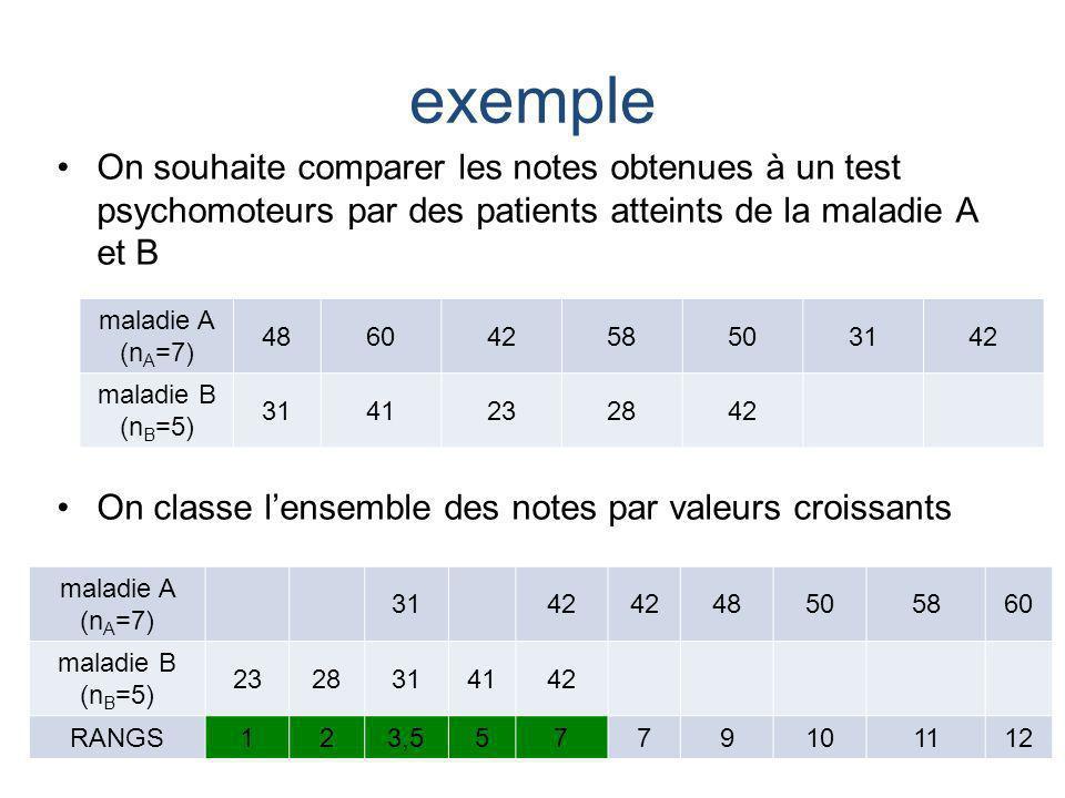 exemple On souhaite comparer les notes obtenues à un test psychomoteurs par des patients atteints de la maladie A et B.