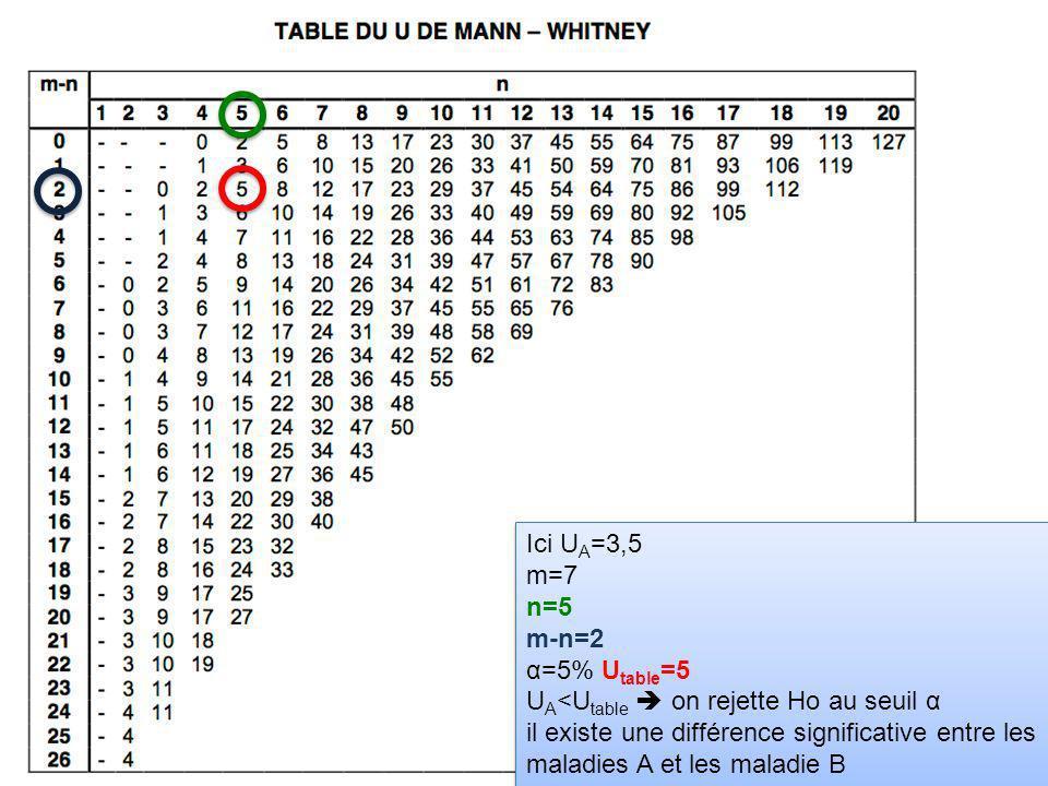 Ici UA=3,5 m=7. n=5. m-n=2. α=5% Utable=5. UA<Utable  on rejette Ho au seuil α.