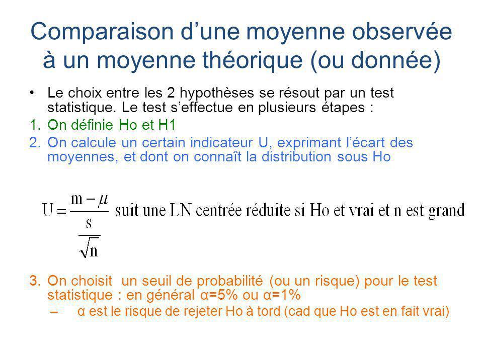 Comparaison d'une moyenne observée à un moyenne théorique (ou donnée)