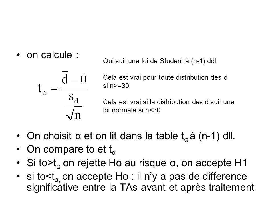 On choisit α et on lit dans la table tα à (n-1) dll.