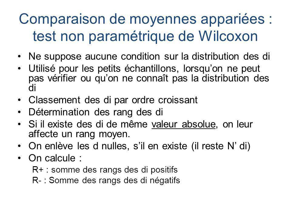 Comparaison de moyennes appariées : test non paramétrique de Wilcoxon