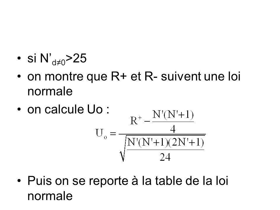 si N'd≠0>25 on montre que R+ et R- suivent une loi normale.