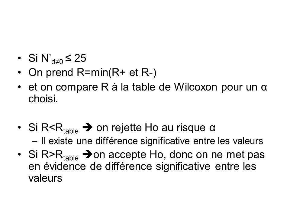On prend R=min(R+ et R-)
