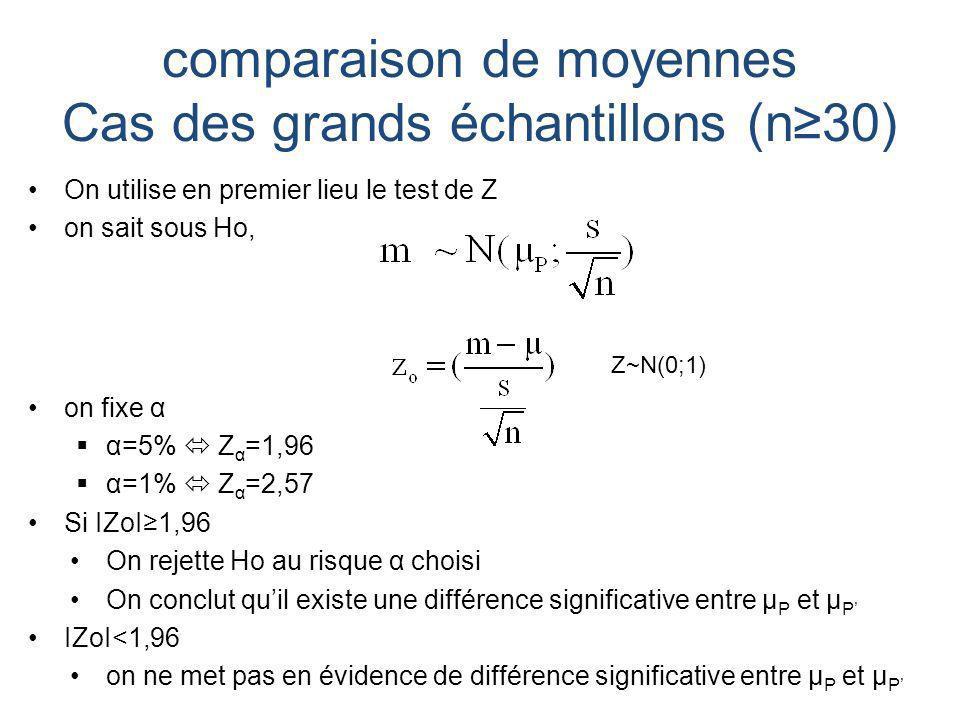 comparaison de moyennes Cas des grands échantillons (n≥30)