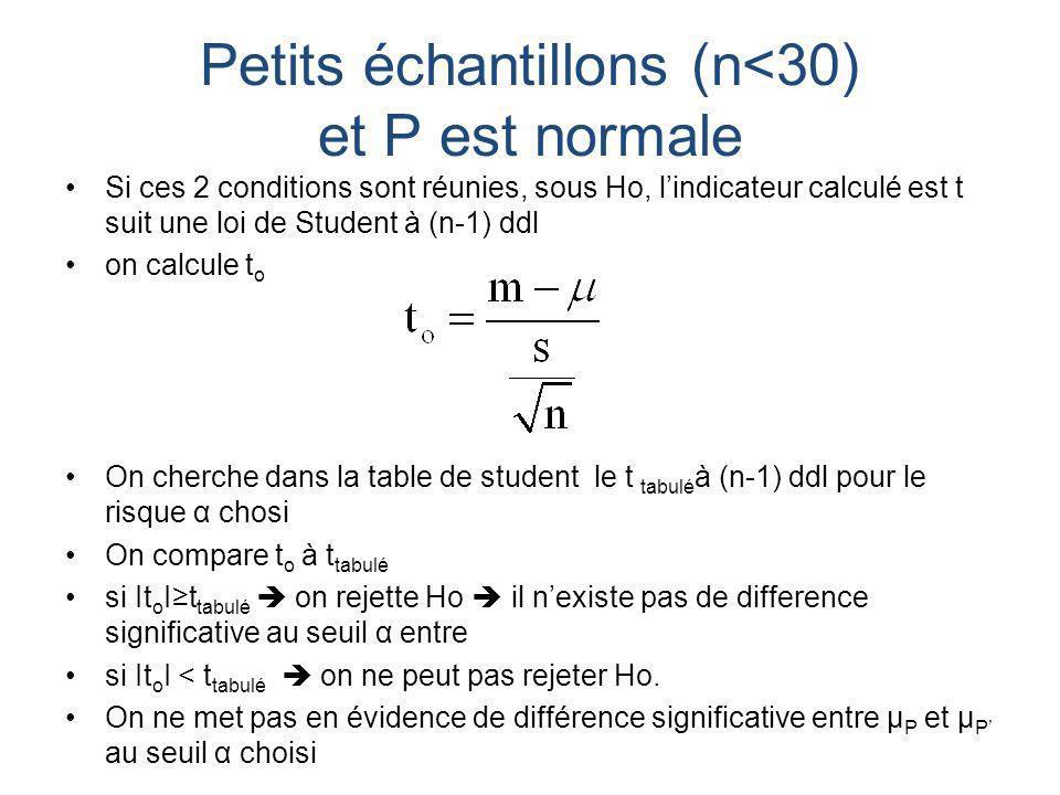 Petits échantillons (n<30) et P est normale