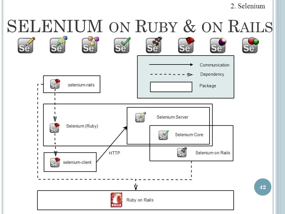 SELENIUM on Ruby & on Rails