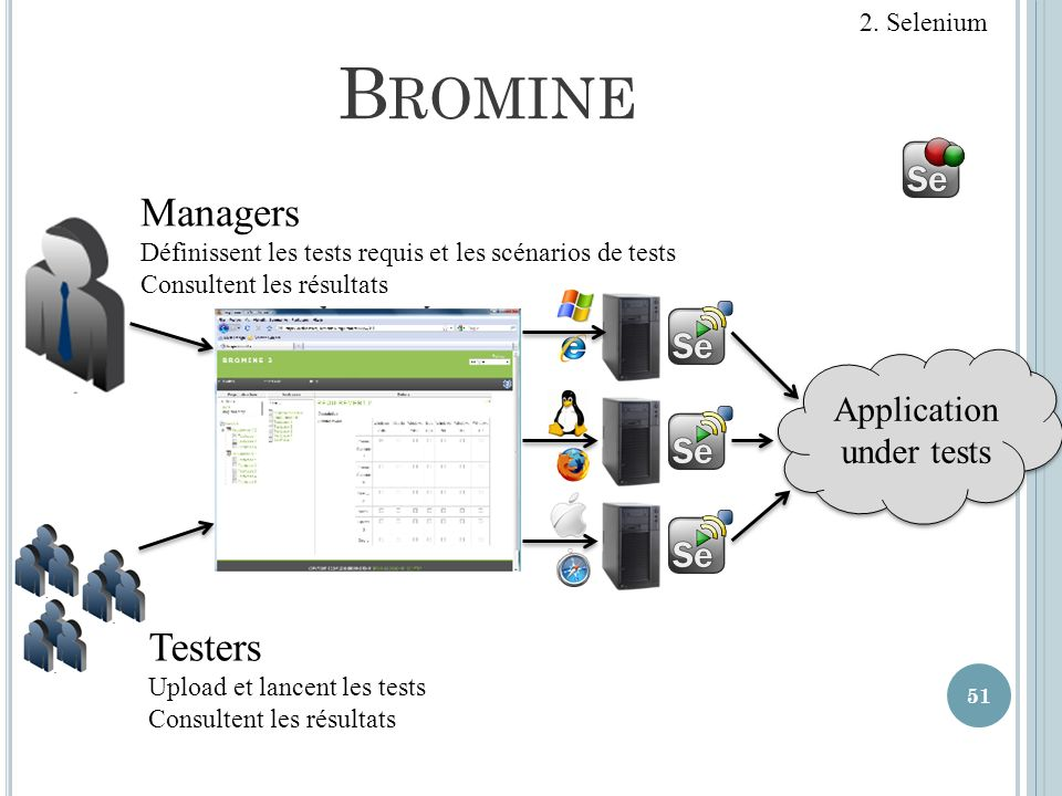 Bromine Managers Testers Application under tests 2. Selenium