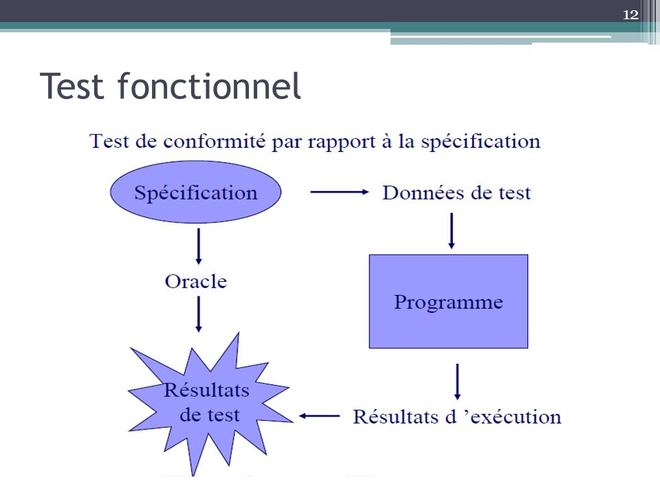 Test fonctionnel
