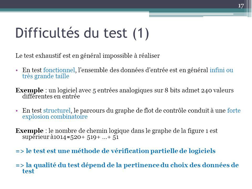 Difficultés du test (1) Le test exhaustif est en général impossible à réaliser.
