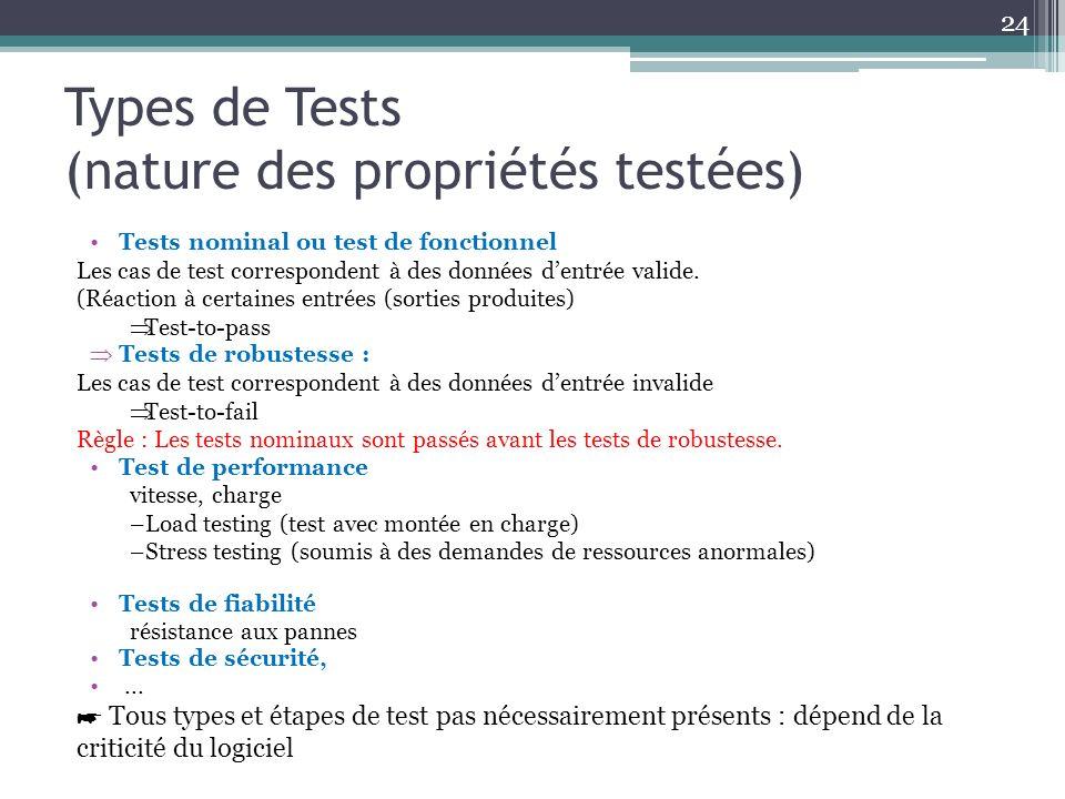 Types de Tests (nature des propriétés testées)