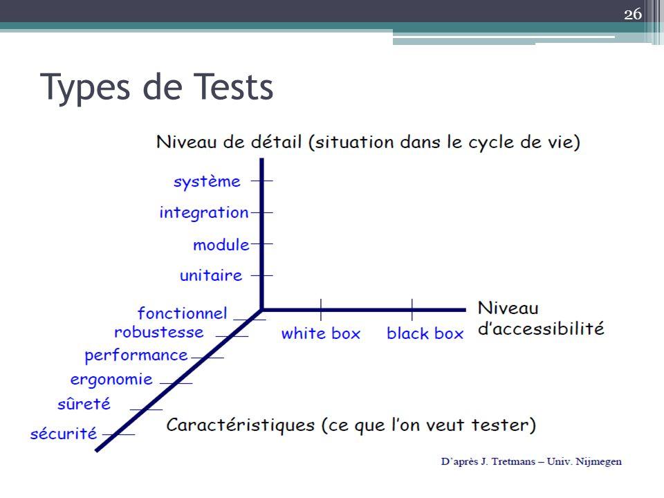 Types de Tests