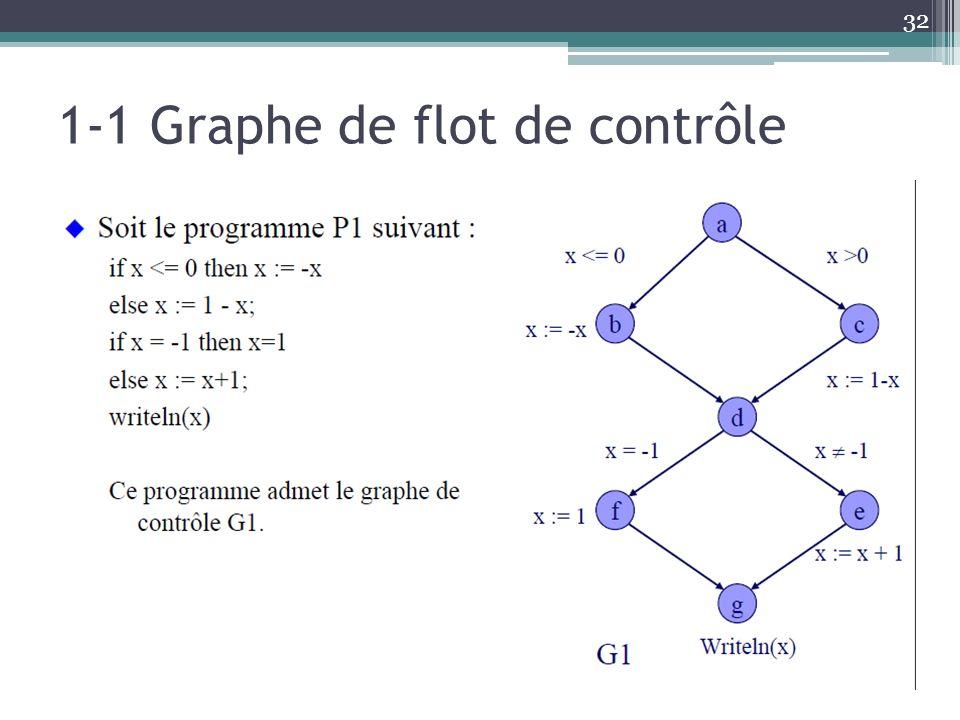 1-1 Graphe de flot de contrôle
