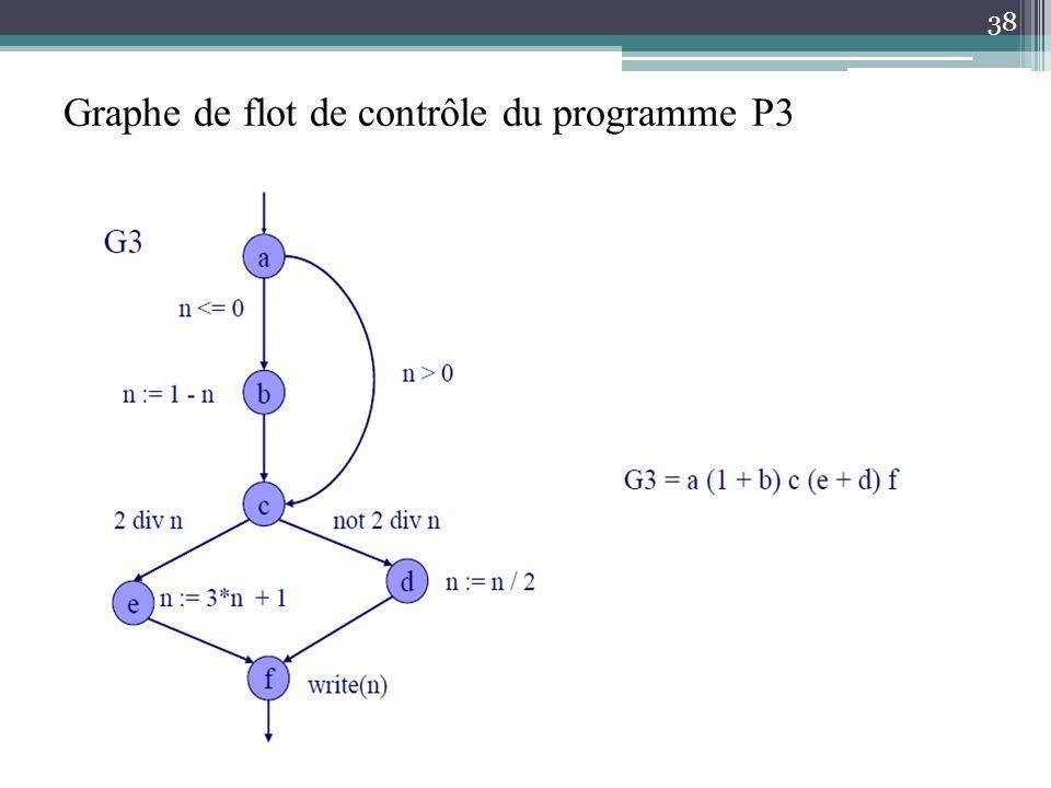 Graphe de flot de contrôle du programme P3