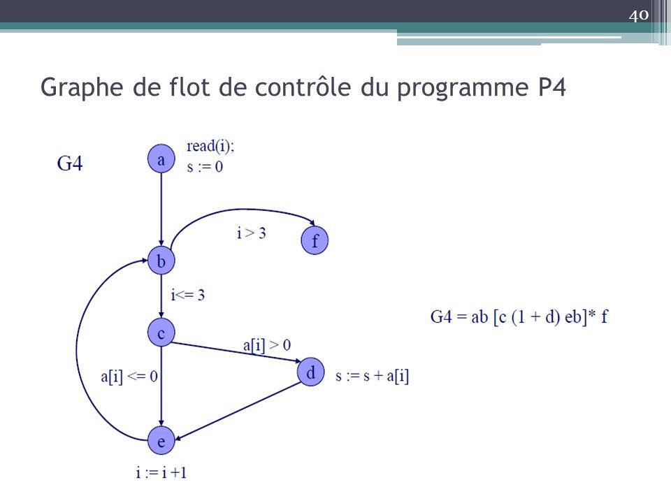 Graphe de flot de contrôle du programme P4