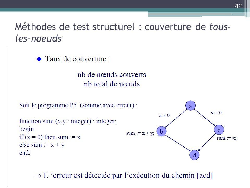 Méthodes de test structurel : couverture de tous-les-noeuds