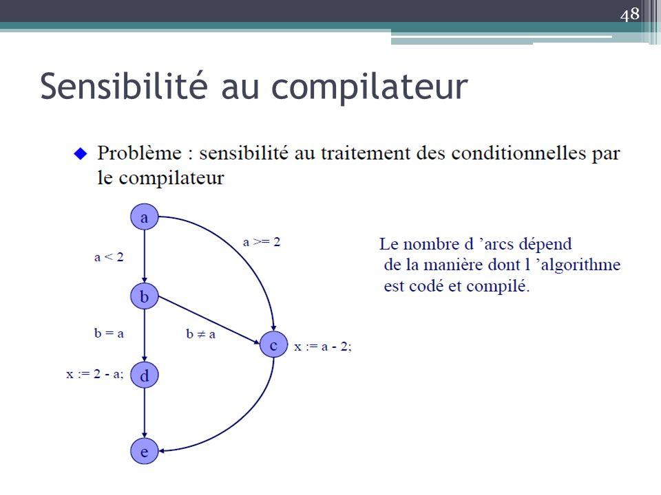 Sensibilité au compilateur