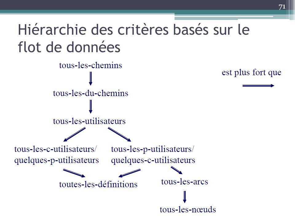 Hiérarchie des critères basés sur le flot de données