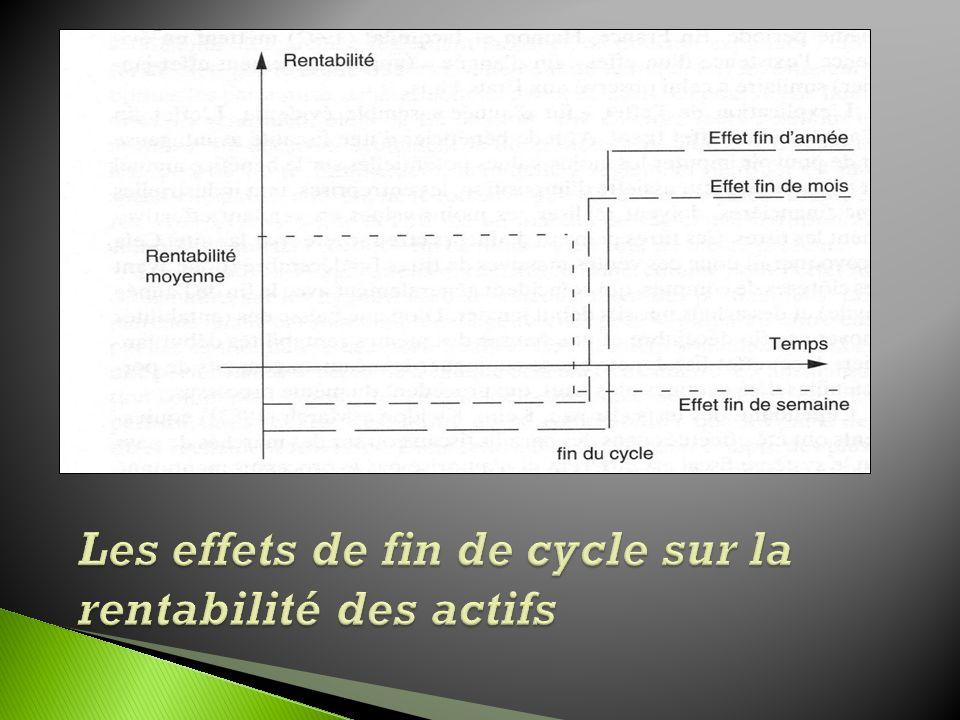 Les effets de fin de cycle sur la rentabilité des actifs
