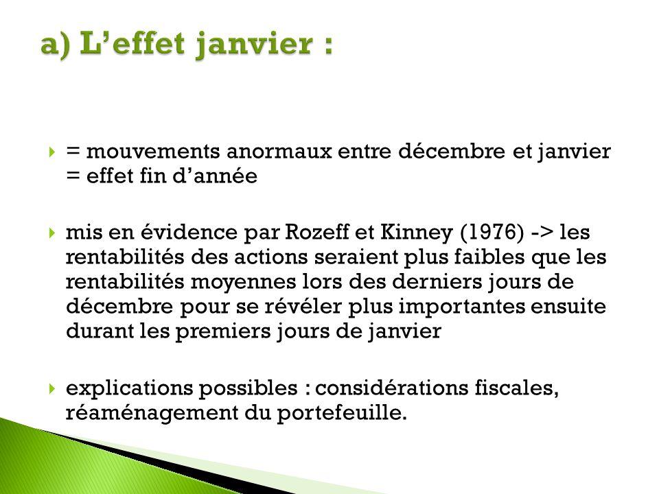 a) L'effet janvier : = mouvements anormaux entre décembre et janvier = effet fin d'année.