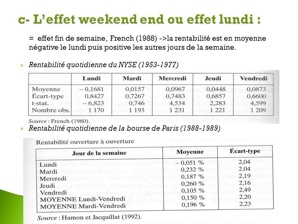 c- L'effet weekend end ou effet lundi :