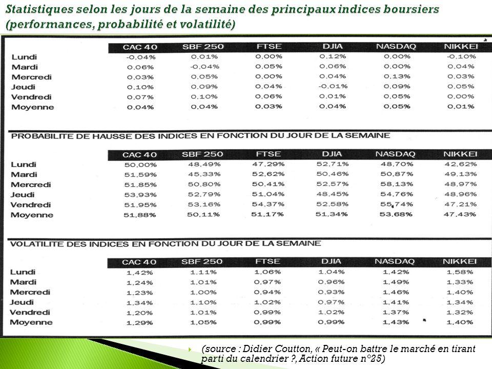 Statistiques selon les jours de la semaine des principaux indices boursiers (performances, probabilité et volatilité)