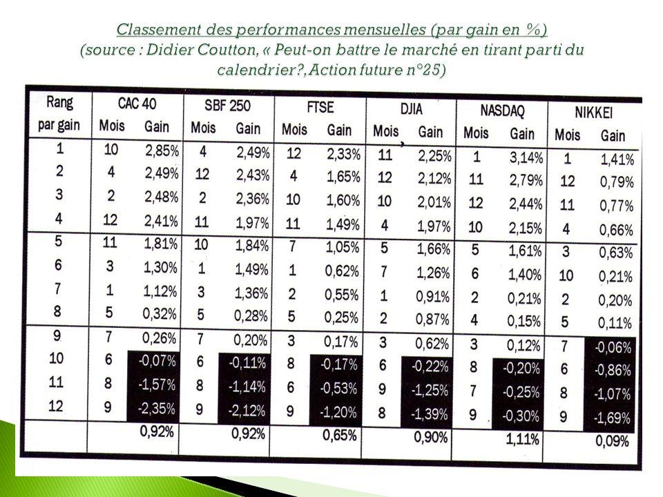 Classement des performances mensuelles (par gain en %) (source : Didier Coutton, « Peut-on battre le marché en tirant parti du calendrier , Action future n°25)
