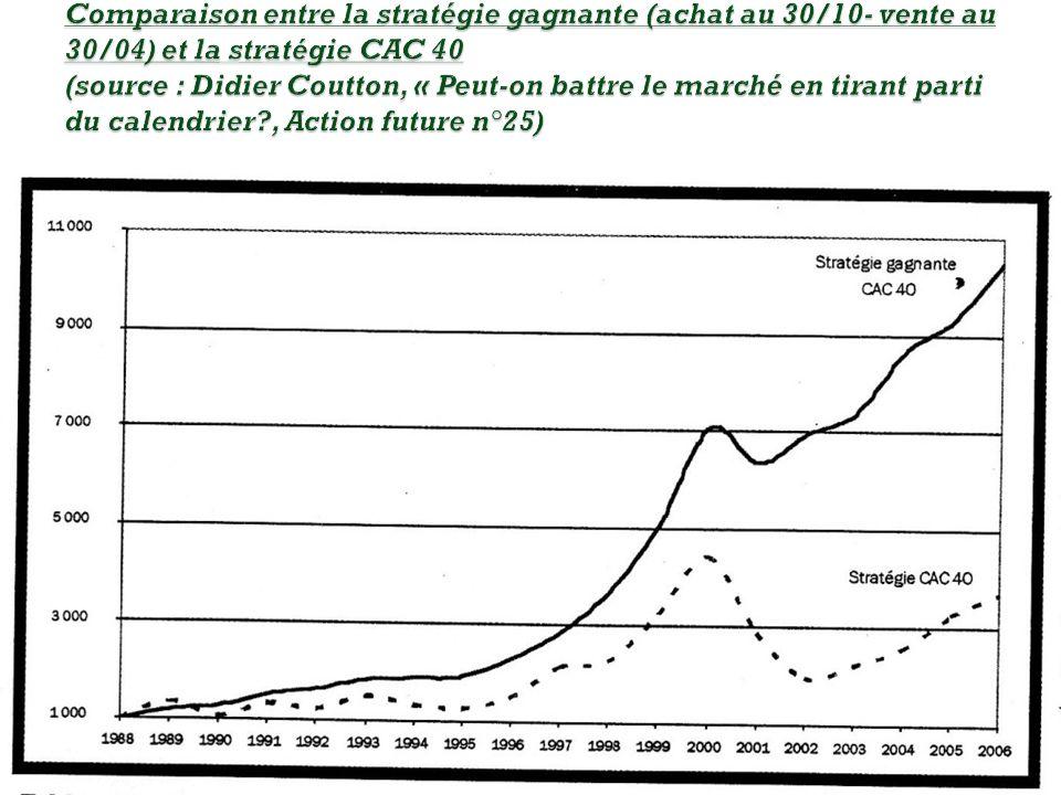 Comparaison entre la stratégie gagnante (achat au 30/10- vente au 30/04) et la stratégie CAC 40 (source : Didier Coutton, « Peut-on battre le marché en tirant parti du calendrier , Action future n°25)