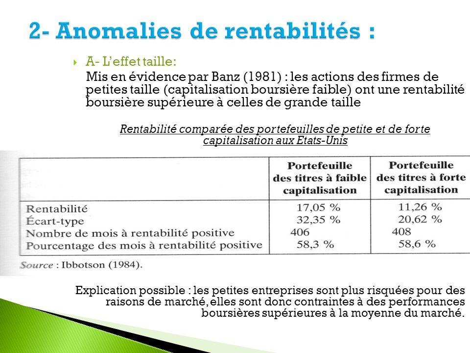 2- Anomalies de rentabilités :